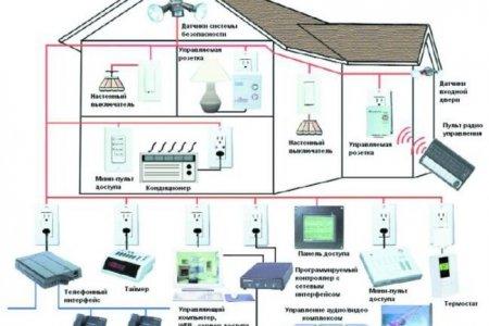 Умный дом  поможет вам сэкономить?