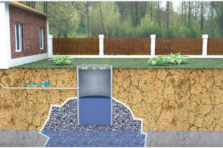 Как сделать выгребную яму для частного дома или дачи?