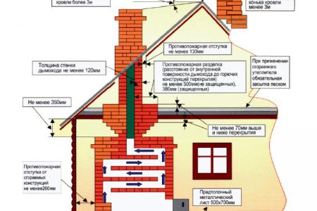 Фото 1 Правила и нормы, которые необходимо учитывать в процессе строительства загородных домов